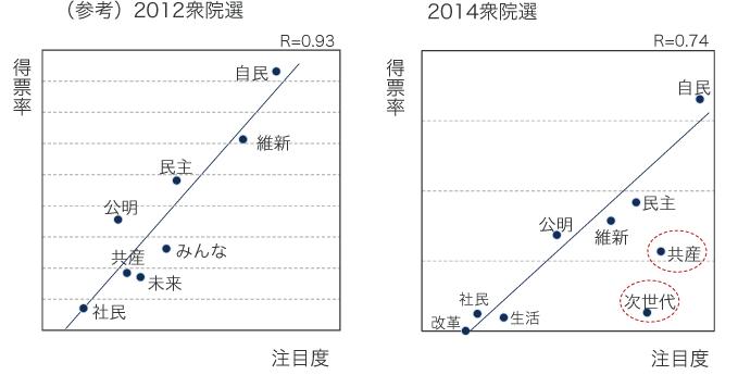 2014衆院選比例区の得票率と注目度の関係の図
