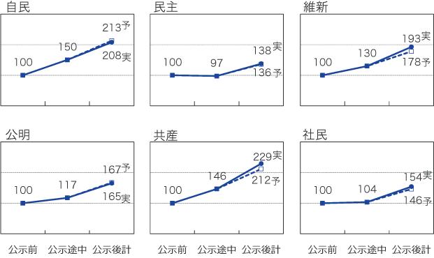 盛り上がり度予測による公示後注目度の予実の図