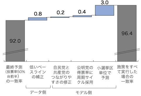 一致率を向上させる施策の効果シミュレーションの図