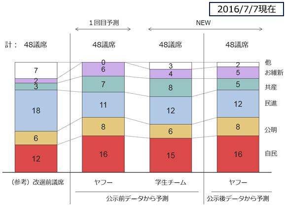 2016.7参院選比例区予測の図