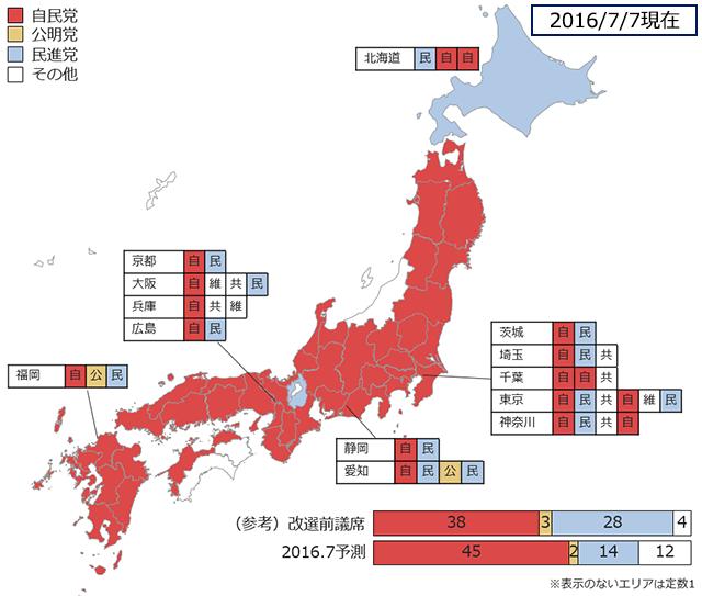 2016.7参院選選挙区予測の図
