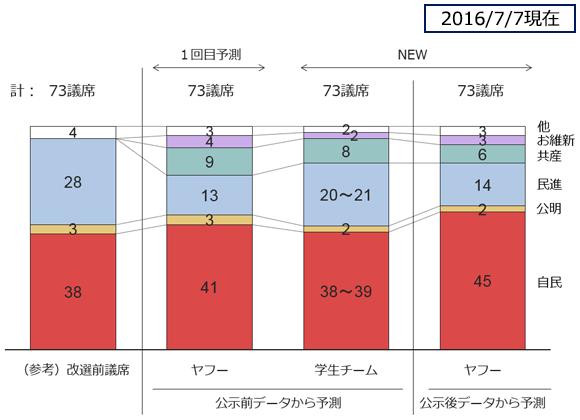 2016.7参院選予測の図