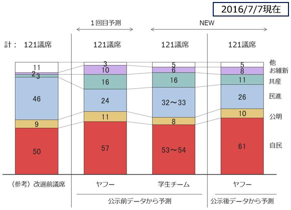 2016.7参院選全体予測の図