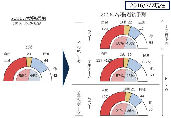 参議院議員の政党別議員数予測の図
