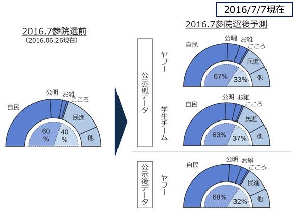 改憲勢力予測の図