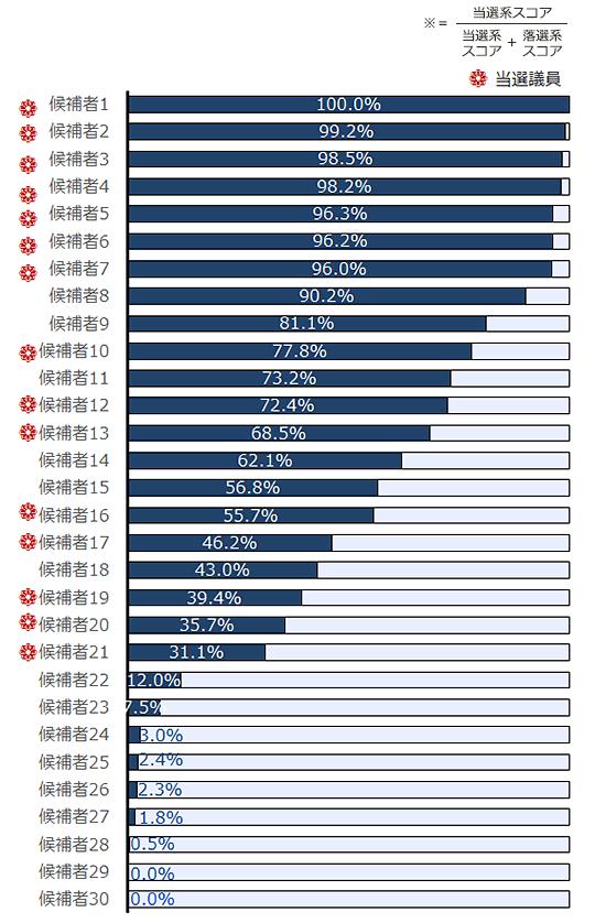 2014年衆院選候補者の当選系第二検索ワードスコア構成割合の図