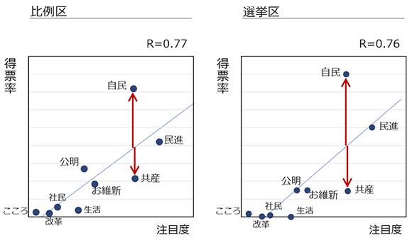 2016参院選の得票率と注目度の関係の画像