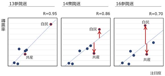 比例区での主要政党における得票率と注目度の関係の推移の画像
