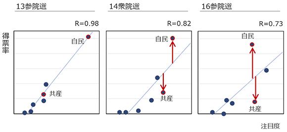 選挙区での主要政党における得票率と注目度の関係の推移の画像