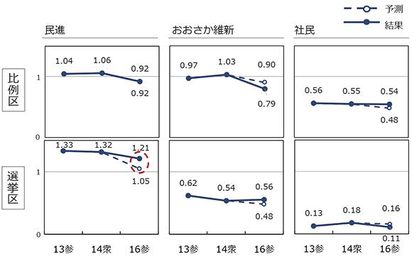 自民、共産以外の主要政党のつながりやすさの予測と結果の画像