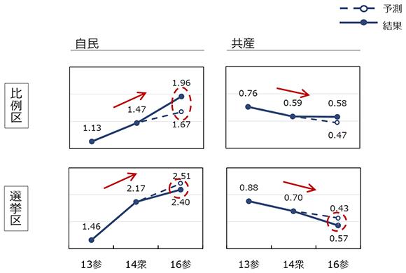 自民と共産のつながりやすさの予測と結果の画像