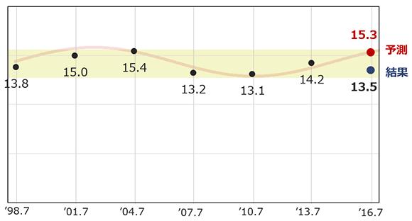 比例区での公明党の得票率の予測と結果の画像