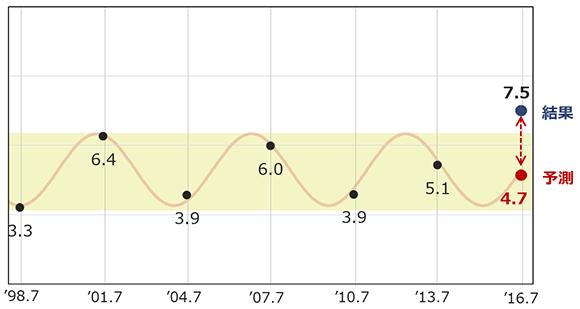 選挙区での公明党の得票率の予測と結果の画像