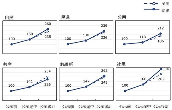 公示後注目度の盛り上がり度の予測と結果の画像