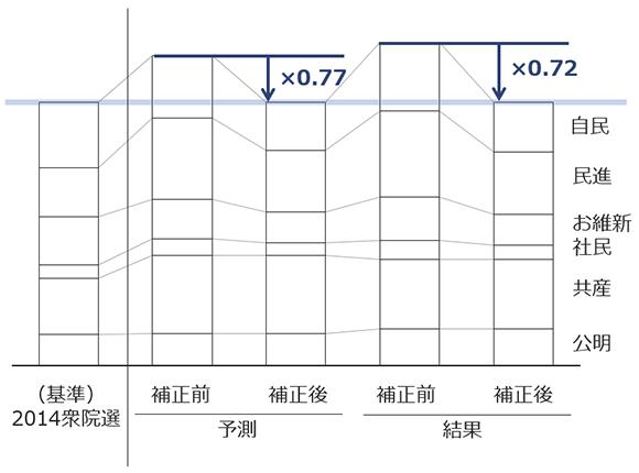 ベースライン補正値の予測と結果の画像
