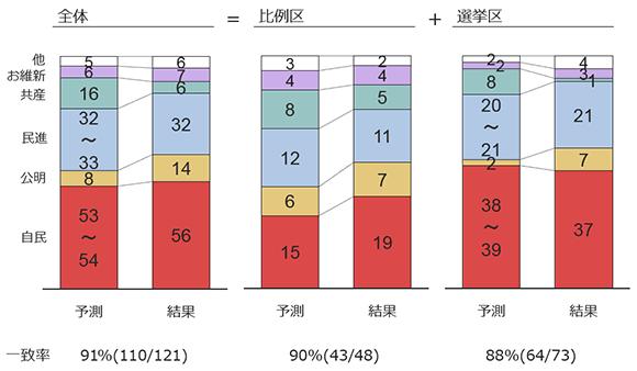 2016参院選学生チーム予測と結果比較の画像