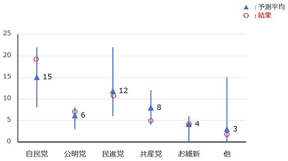 学生チームによる比例予測の分布の画像