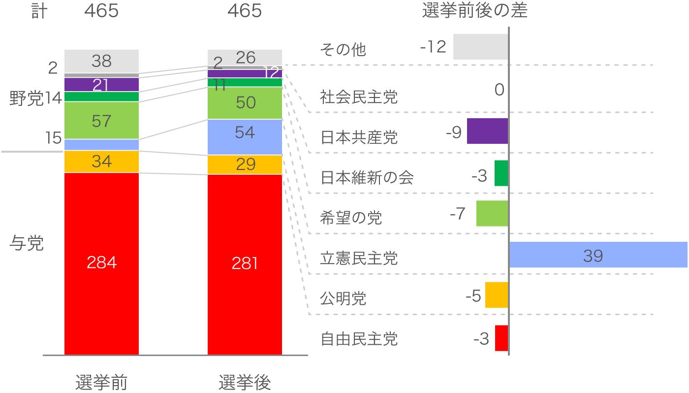 2017年衆院選の選挙前と選挙後の政党別議席数比較チャート。立憲民主党が大きく議席数を伸ばす一方、それ以外の政党は微減もしくは横ばいであり、自民党が単独過半数の議席を獲得した