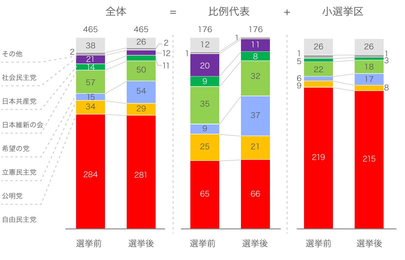 2017年衆院選の比例代表と小選挙区それぞれの選挙前と選挙後の政党別議席数を比較したチャート。自民党は小選挙区で多数の議席を獲得している