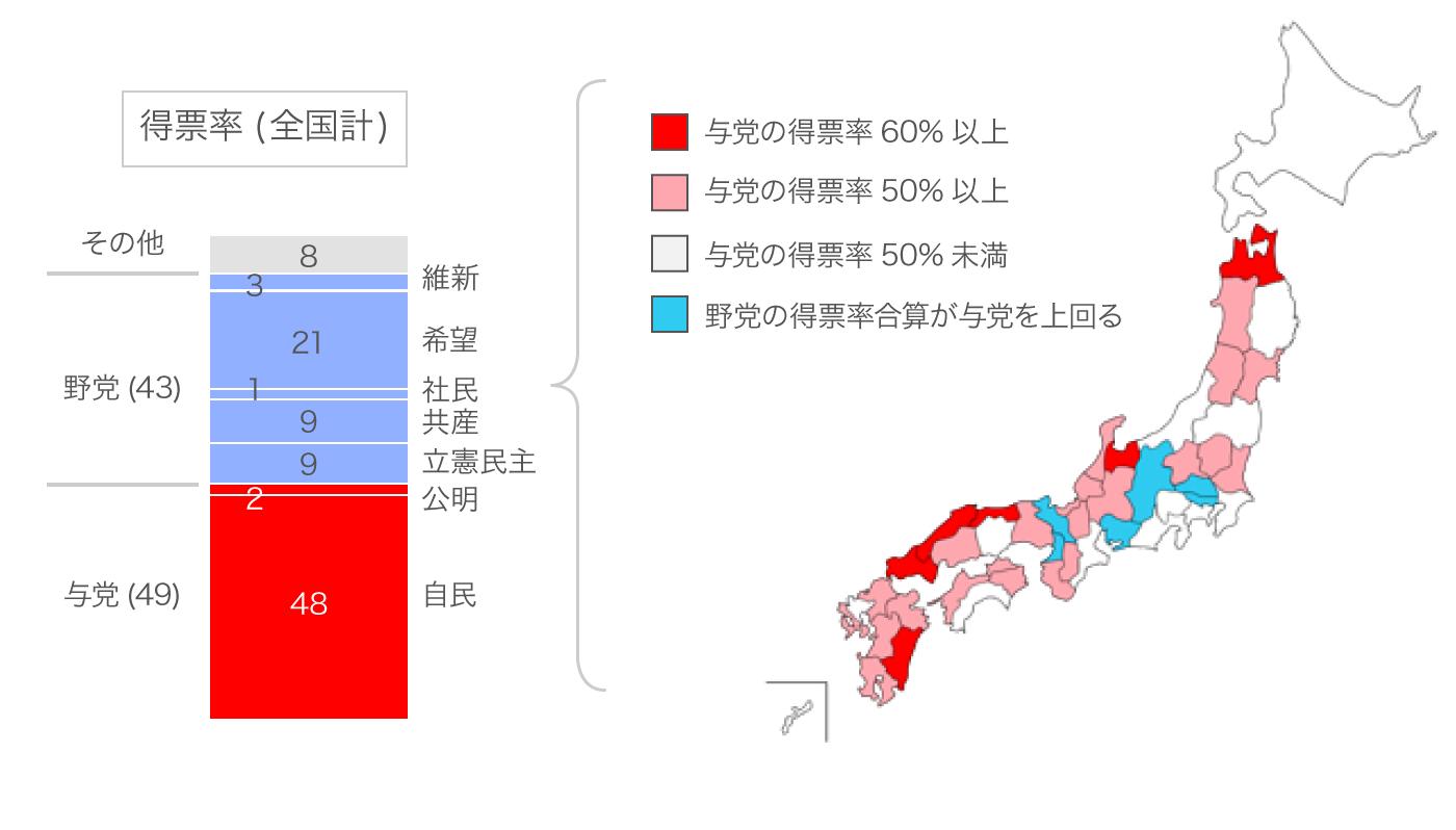 小選挙区の政党別得票率チャート。得票率で見ると与党と野党の合計はかなり拮抗しており、必ずしも与党圧勝とは言えない