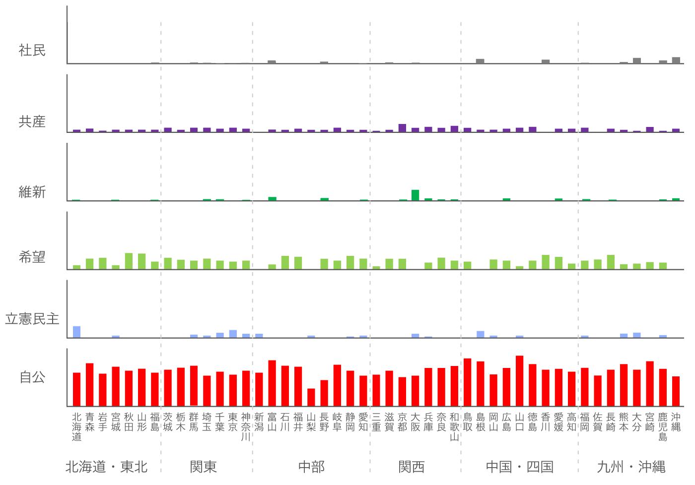 都道府県別に見た小選挙区の政党別得票率チャート。自民党優先ではあるが希望の党など野党も存在感を示している