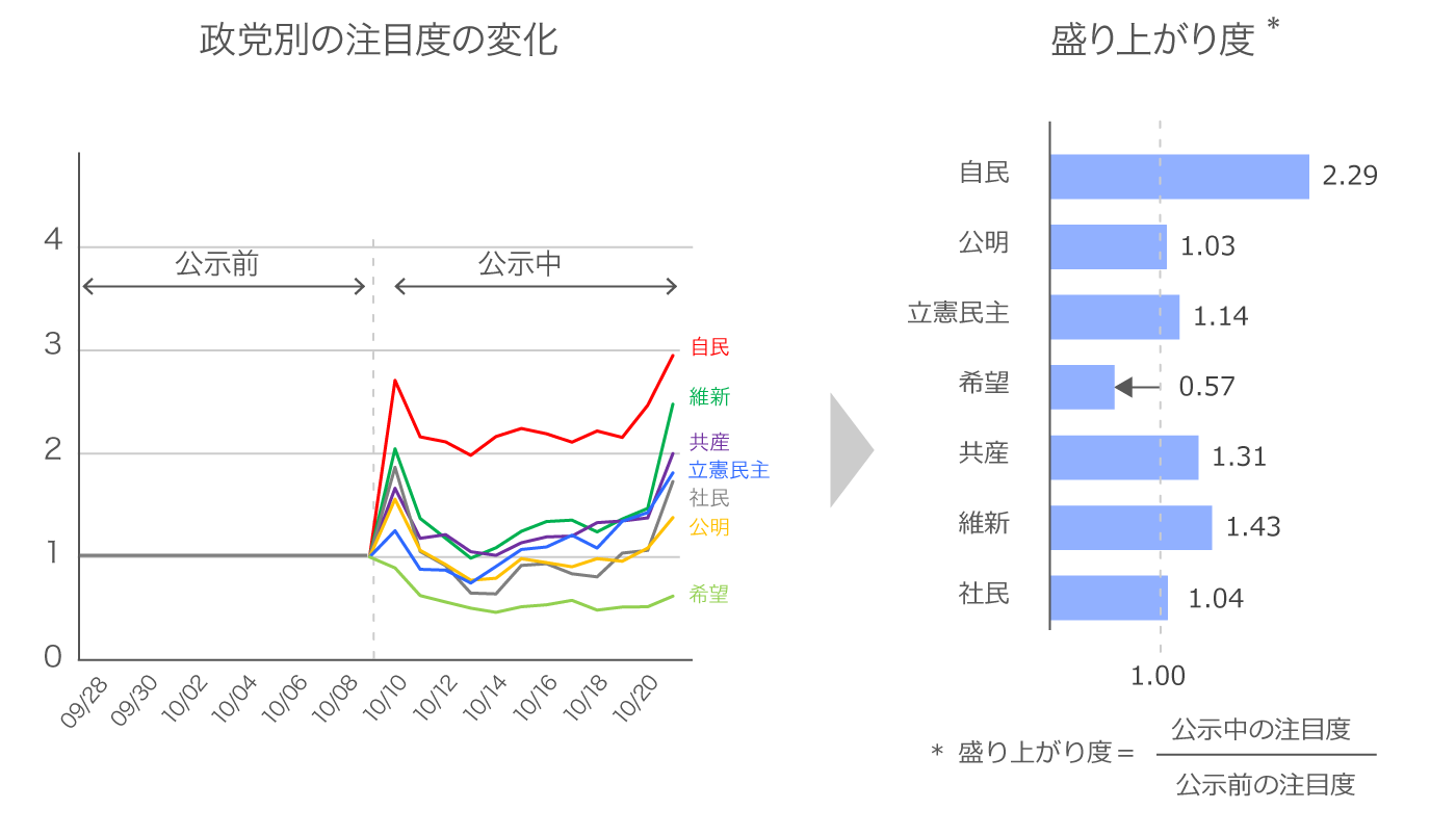 ネット上の注目度の公示後の盛り上がりチャート。自民党が盛り上がる一方、野党は盛り上がりに欠け、中でも希望の党は公示後に注目度が減少した