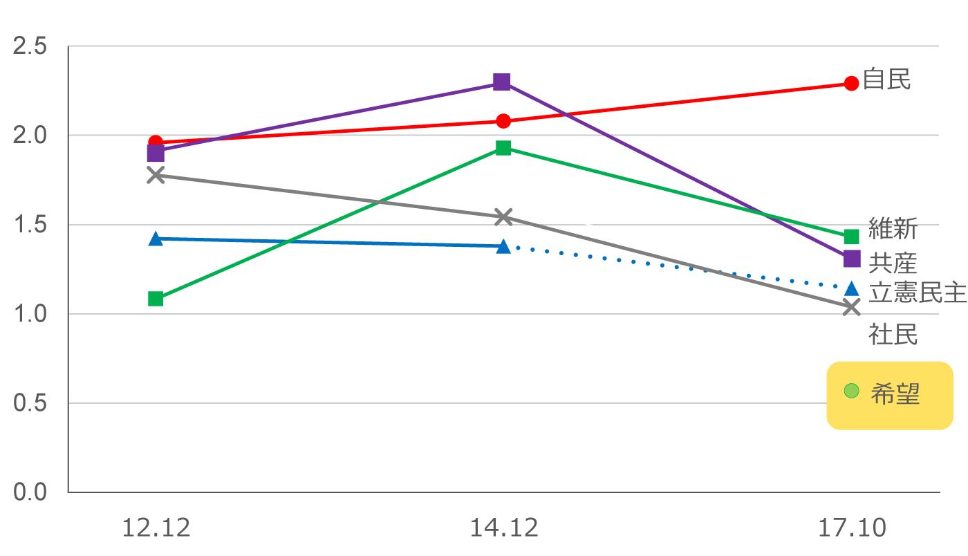 政党の盛り上がり度を過去の衆院選と比較したチャート。自民党は過去選挙の時より高め、野党は低めであった