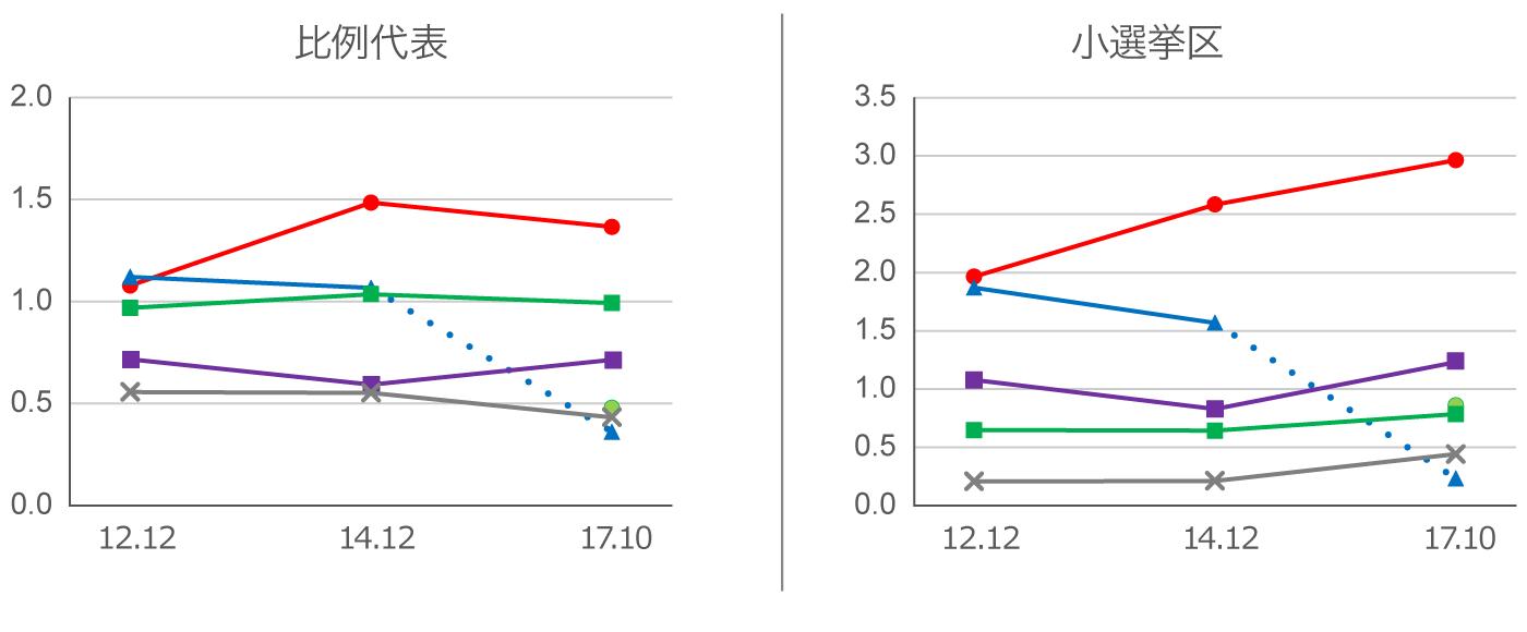 政党の得票コンバージョンを過去の衆院選と比較したチャート。立憲民主党は民主党・民進党時代より大幅にコンバージョンが落ちた