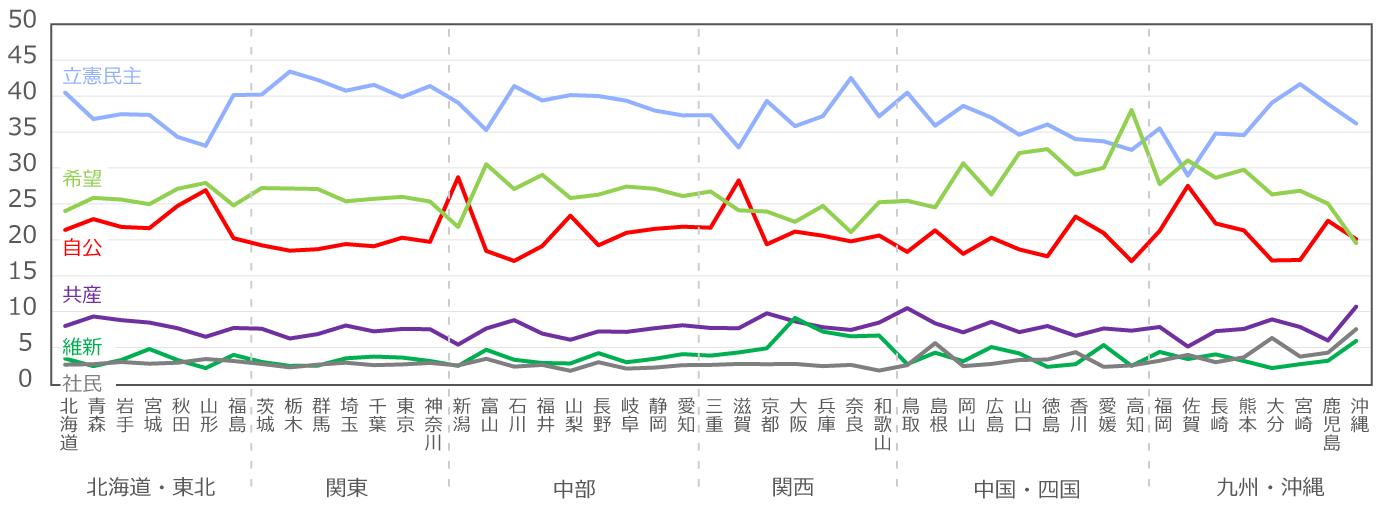 都道府県別の政党への注目度チャート。立憲民主党と希望の党が全国的に注目度を集めた