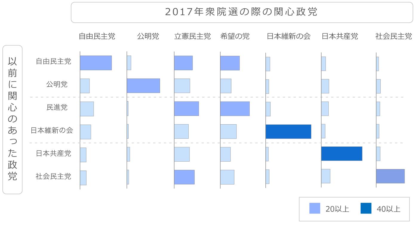 主要政党への関心度合いの変遷を見たチャート。野党への関心層が新党2党に分散された