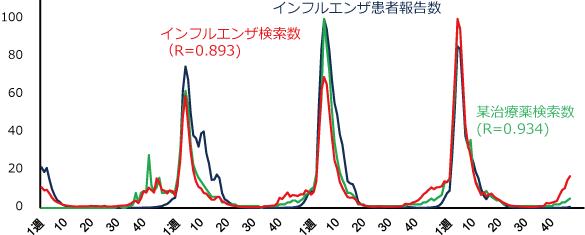 インフルエンザ患者報告数と関連キーワード検索数の推移の図