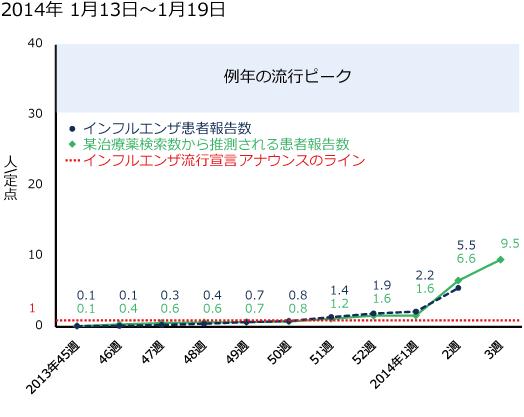 2014年1月13日から1月19日までのインフルエンザ患者報告数と某治療薬の検索数の図