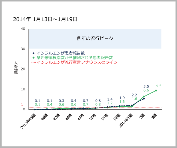 2014年1月13日から1月19日までのインフルエンザ患者報告数のサムネイル画像