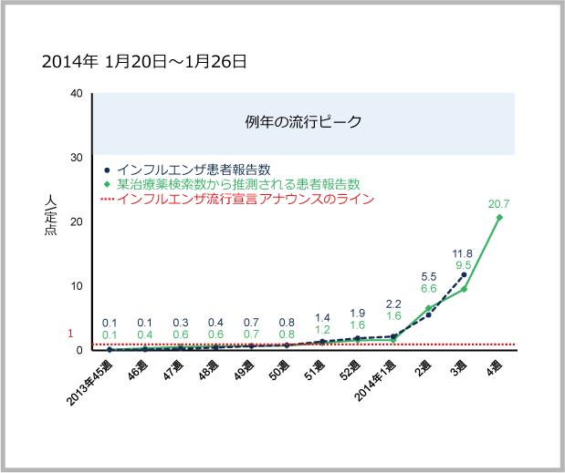 2014年1月20日から1月26日までのインフルエンザ患者報告数と某治療薬の検索数の図