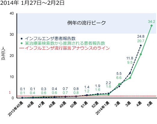 2014年1月27日から2月2日までのインフルエンザ患者報告数と某治療薬の検索数の図