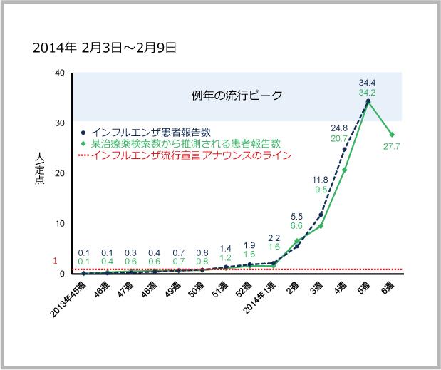 2014年2月3日から2月9日までのインフルエンザ患者報告数と某治療薬の検索数の図