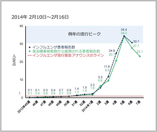 2014年2月10日から2月16日までのインフルエンザ患者報告数と某治療薬の検索数の図