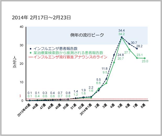 2014年2月17日から2月23日までのインフルエンザ患者報告数と某治療薬の検索数の図
