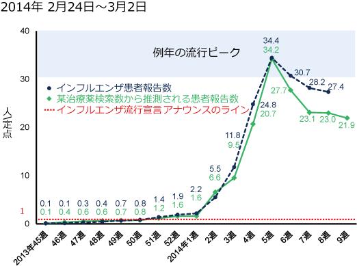 2014年2月24日から3月12日までのインフルエンザ患者報告数と某治療薬の検索数の図