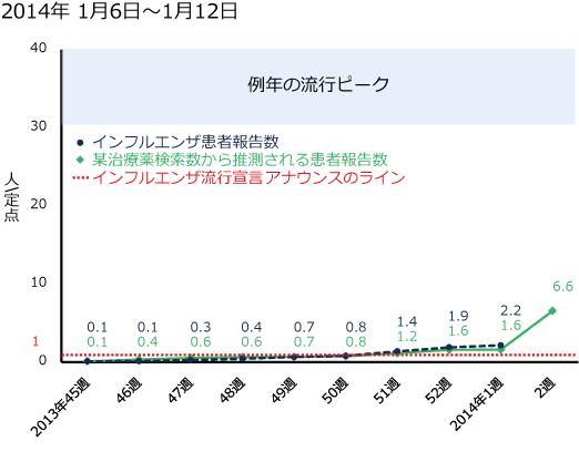 2014年1月6日から1月12日までのインフルエンザ患者報告数と某治療薬の検索数の図