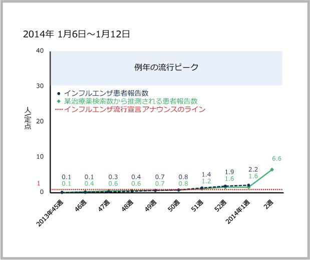 2014年1月6日から1月12日までのインフルエンザ患者報告数と某治療薬の検索数のサムネイル画像