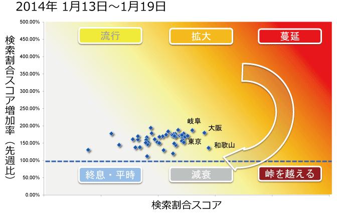 2014年1月13日から1月19日までのインフルエンザ状況マップの図