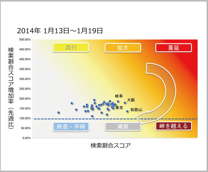 2014年1月13日から1月19日までのインフルエンザ状況マップのサムネイル画像