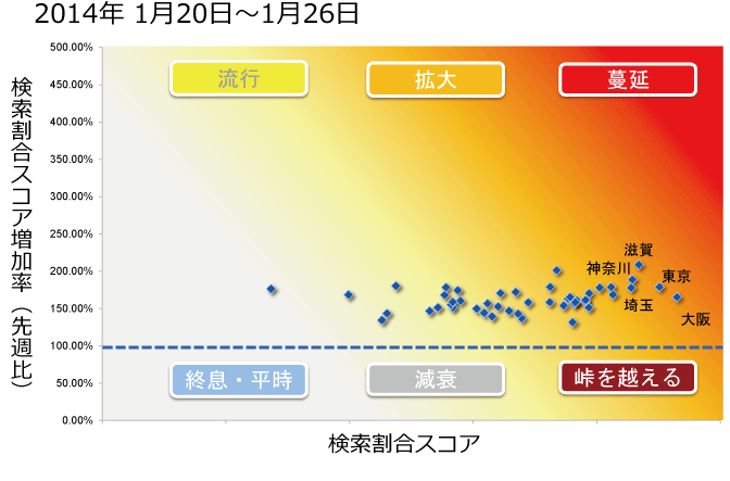 2014年1月20日から1月26日までのインフルエンザ状況マップの図