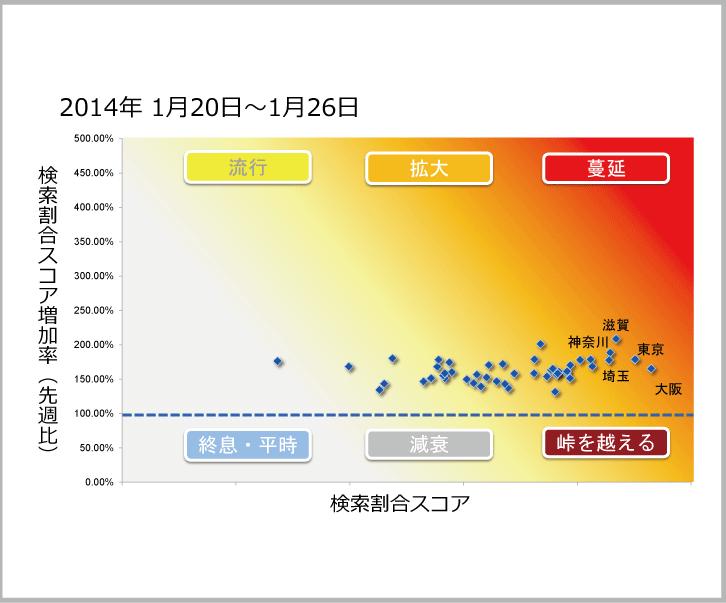 2014年1月20日から1月26日までのインフルエンザ状況マップのサムネイル画像