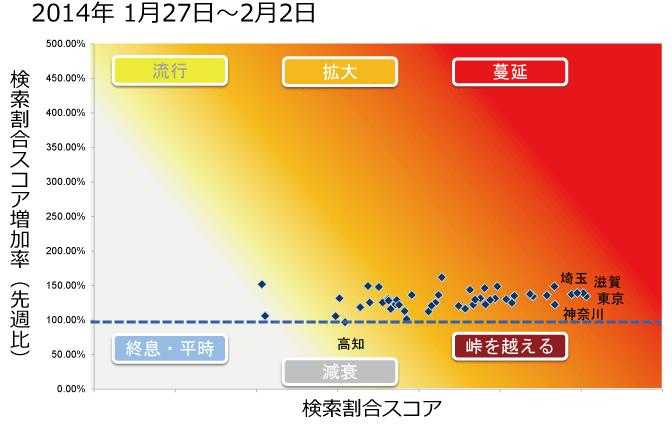 2014年1月27日から2月2日までのインフルエンザ状況マップの図