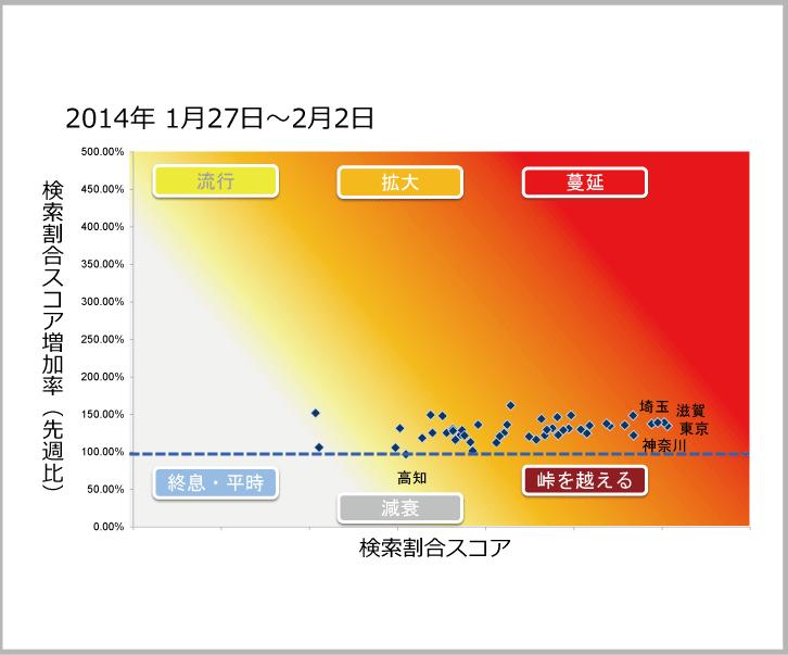 2014年1月27日から2月2日までのインフルエンザ状況マップのサムネイル画像