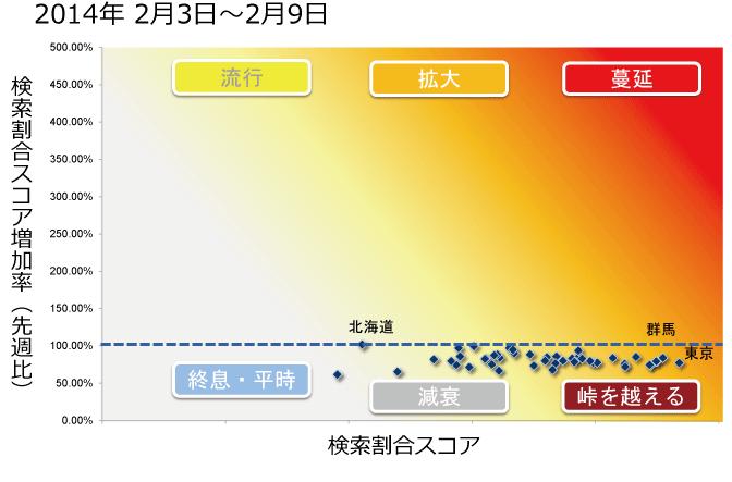 2014年2月3日から2月9日までのインフルエンザ状況マップの図