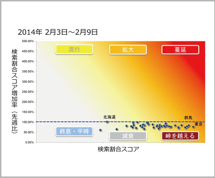 2014年2月3日から2月9日までのインフルエンザ状況マップのサムネイル画像