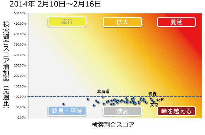 2014年2月10日から2月16日までのインフルエンザ状況マップの図